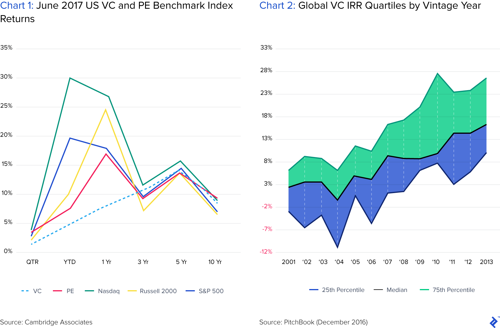 The VC industry generates weak returns, but the best funds are getting better