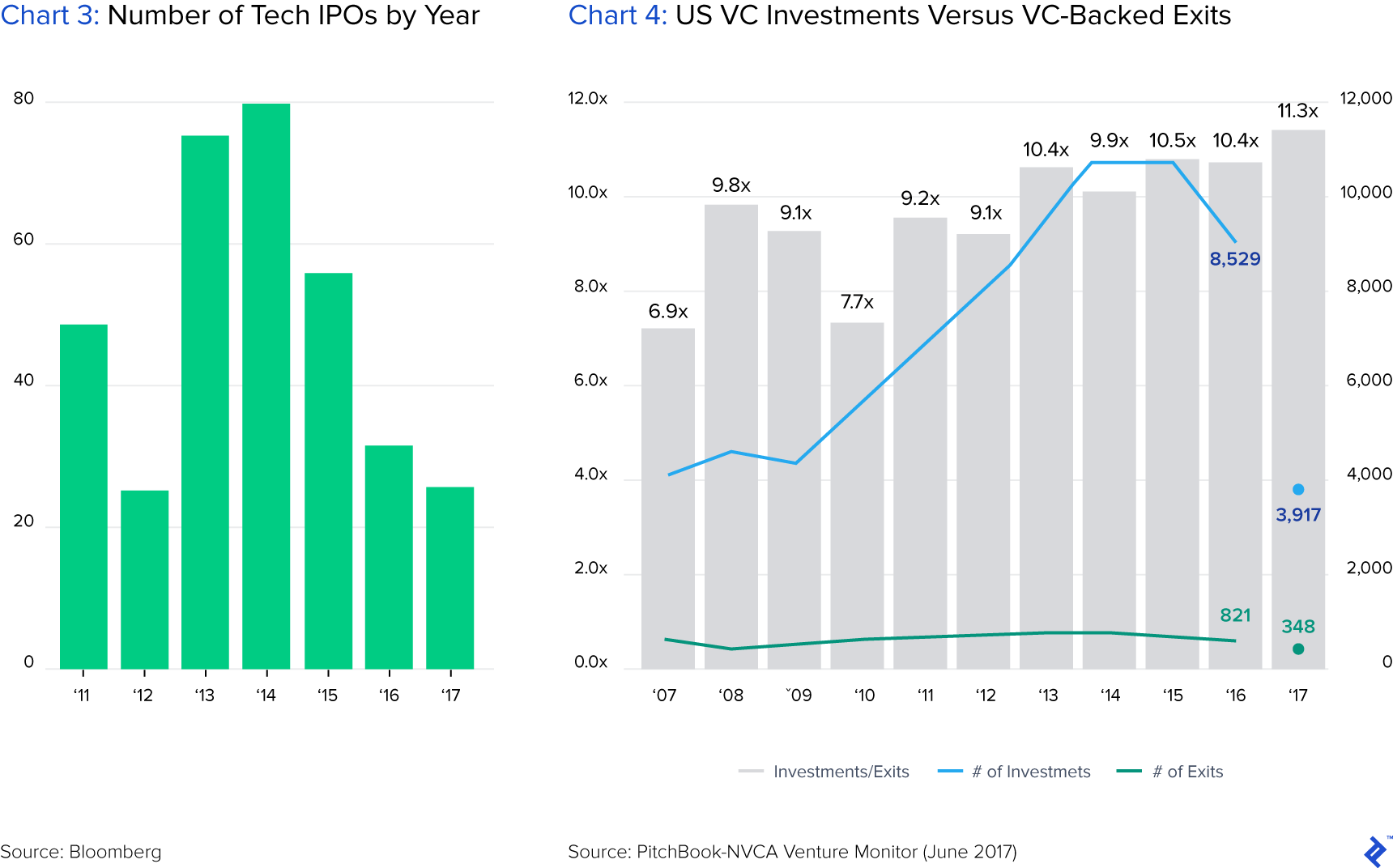 IPO numbers for the VC industry have not increased and exits are not growing proportionally to investment rounds