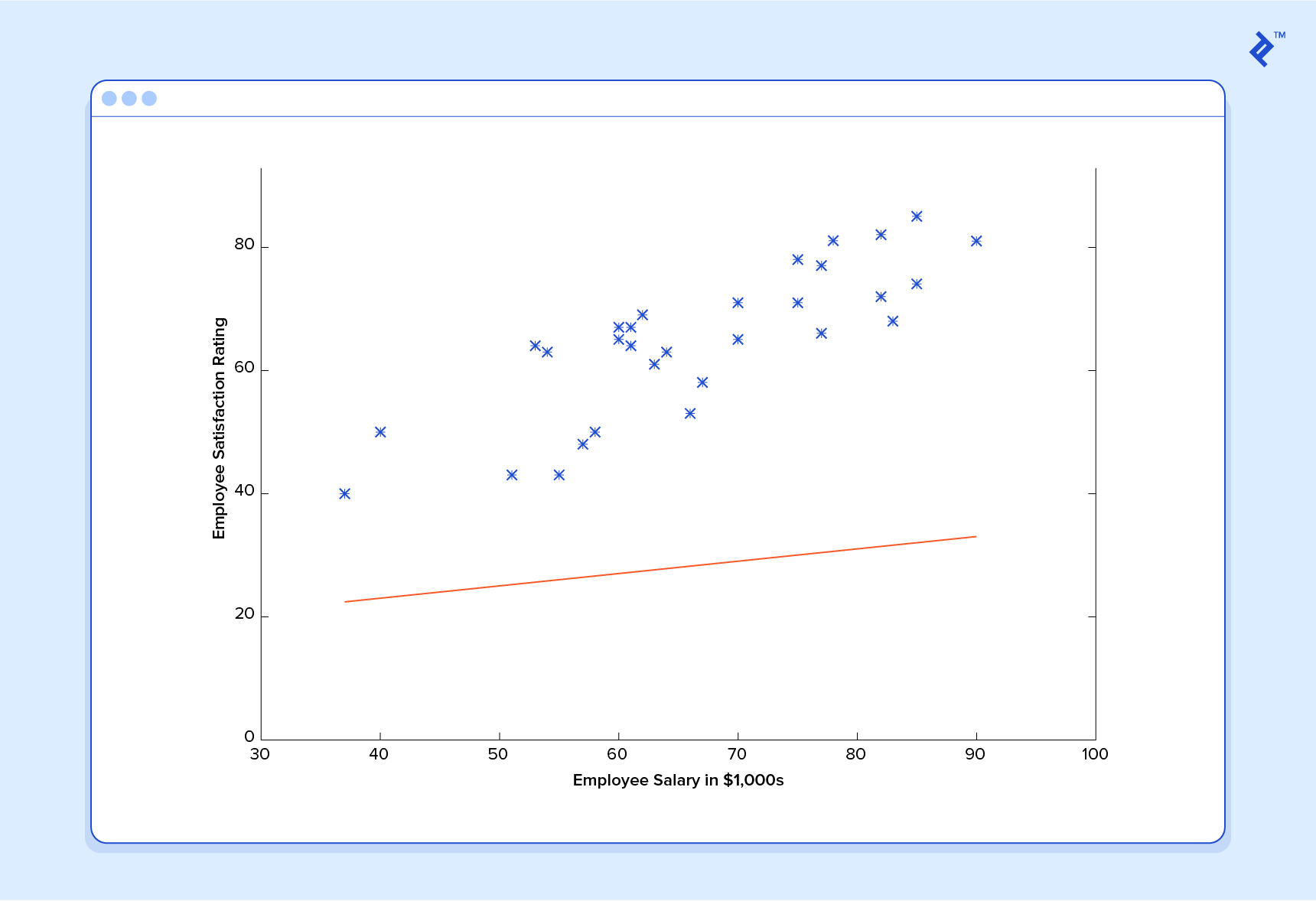 Machine learning example illustration: A machine learning predictor over a training dataset.