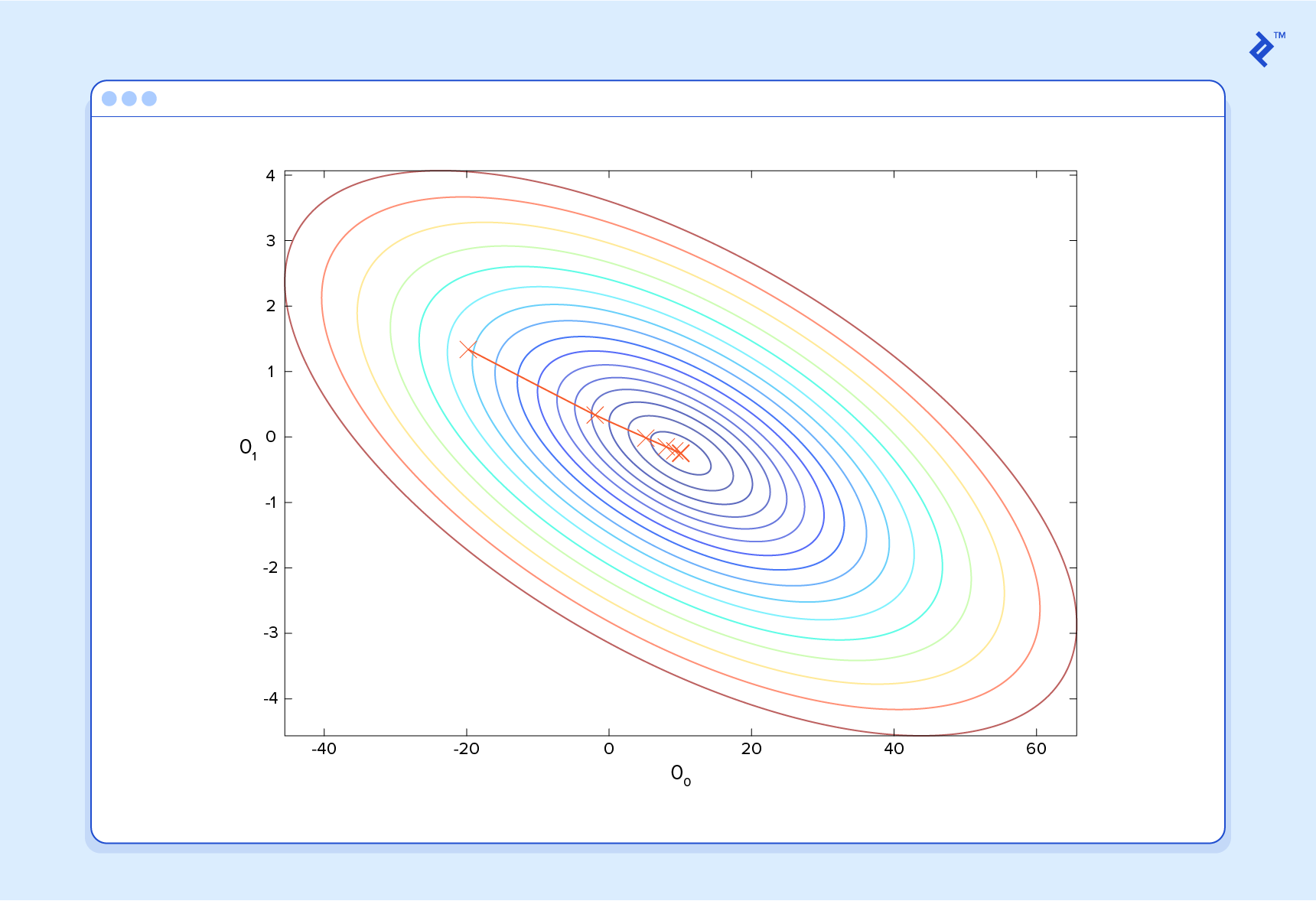 A Machine Learning Tutorial With Examples Toptal Engineering Tutorials Oneline Diagrams This Image Depicts An Example Of Gradient Descent