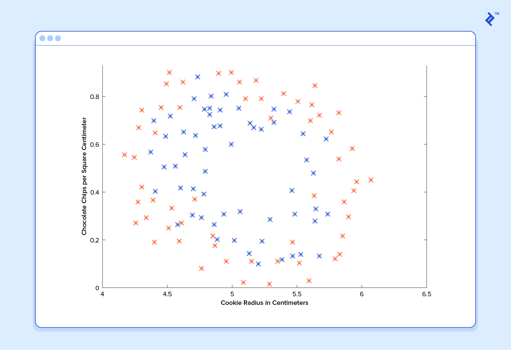 This example shows how a machine learning regression predictor is not the right solution here.