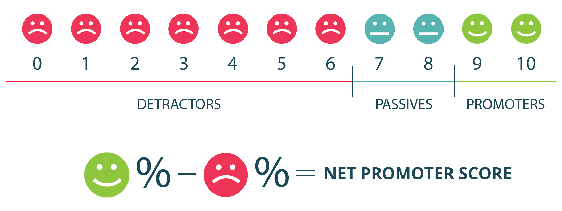How Net Promoter Score is calculated