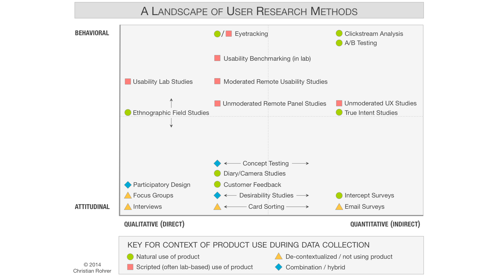 When to use which user research methods