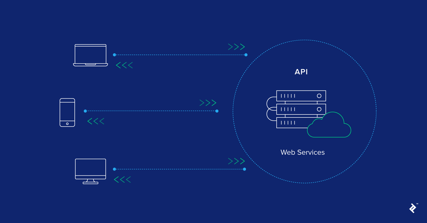 A diagram of users accessing a well-designed web API