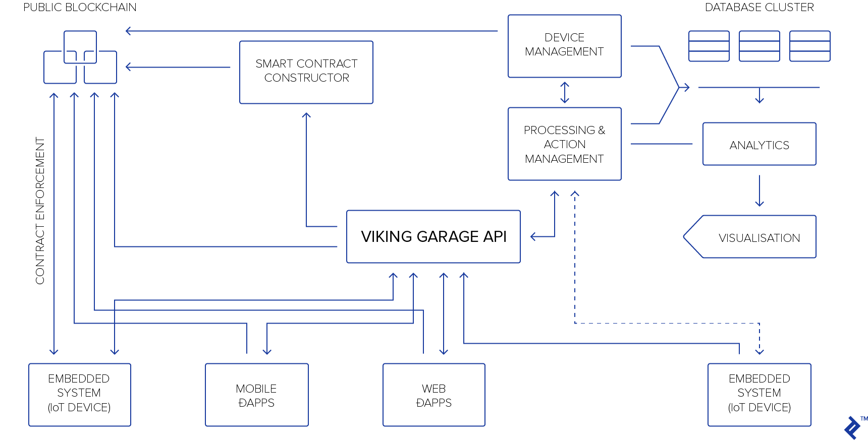 Flow chart showing the moving pieces of VIKING GARAGE's blockchain- and IoT-based Motoro system.