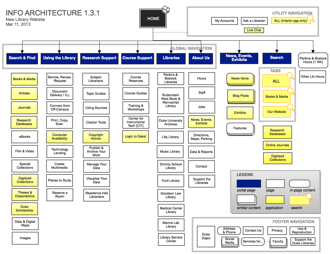 The ux process for information architecture toptal for Web page architecture