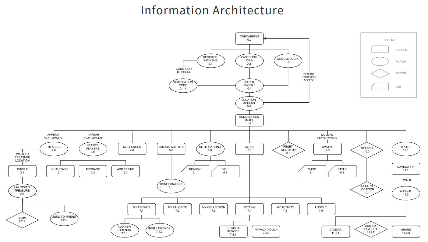 Website information architecture follows the ux process, focusing heavily on hierarchy of shapes