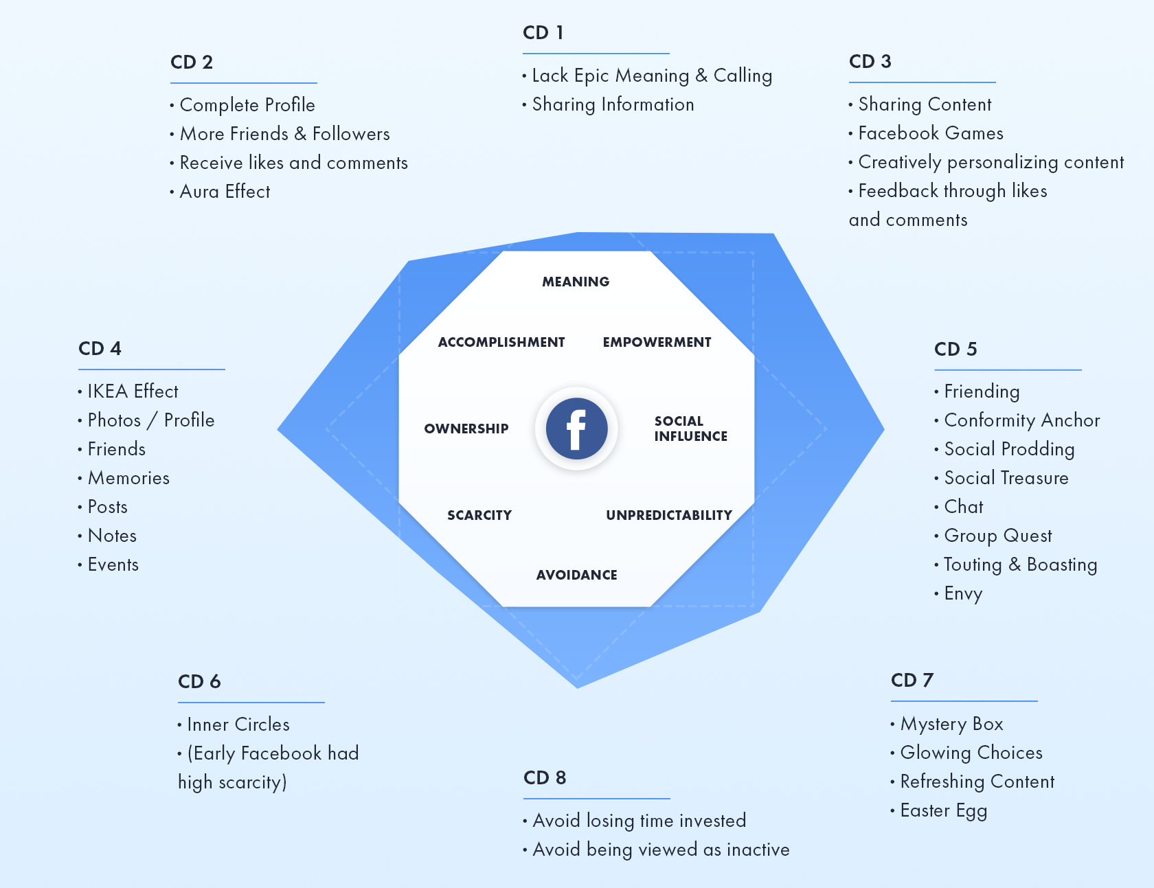 Estudio de caso de Gamification Design en Facebook: el marco de trabajo de Octalysis