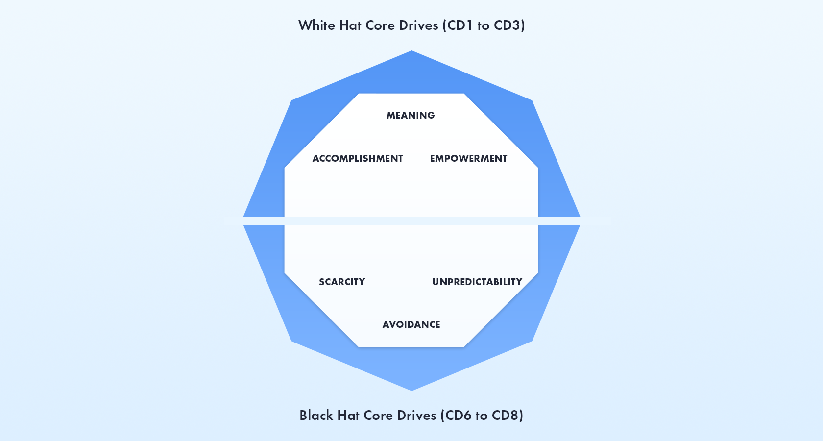 Gamification Design - the Octalysis framework, White Hat vs. Black Hat
