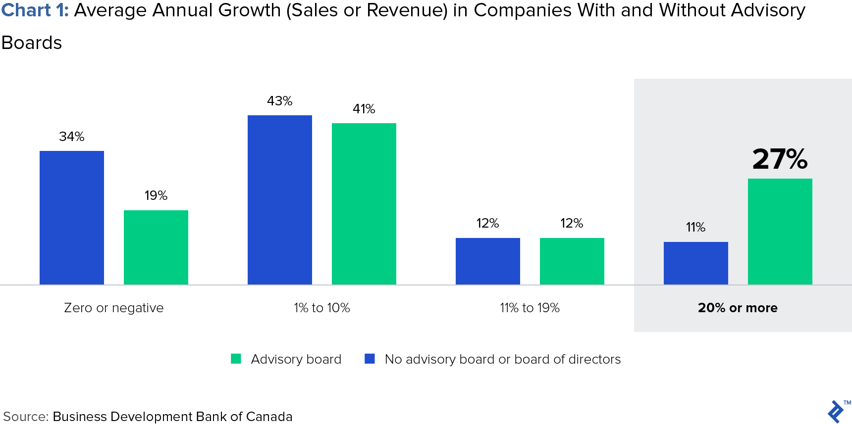 chart of average annual growth (sales or revenue) in companies with or without advisory boards