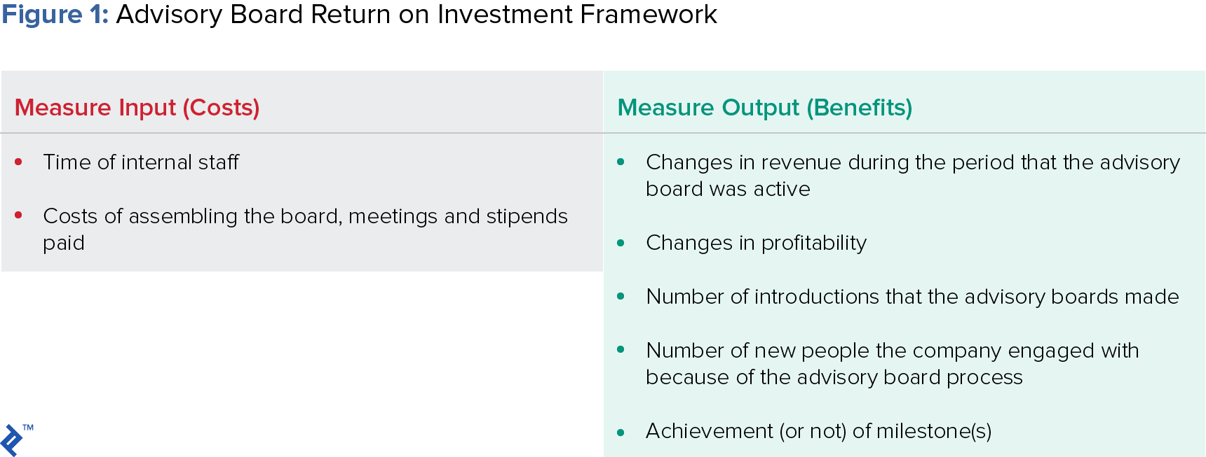 figure showing advisory board return on investment framework