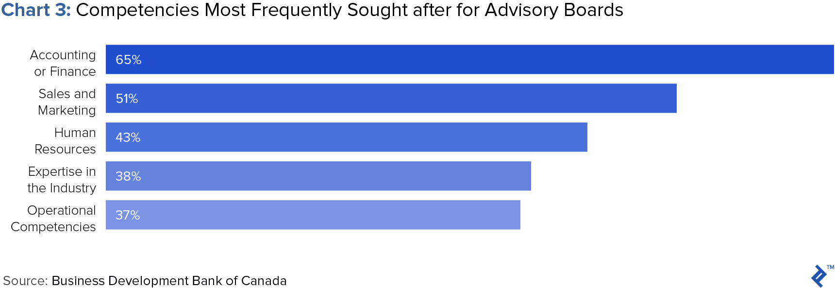 chart of competencies most frequently sought for advisory boards