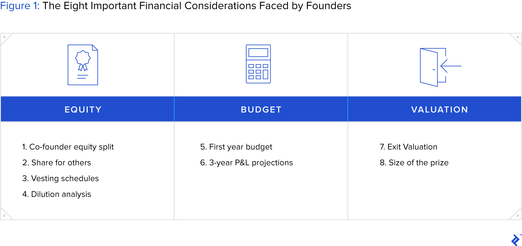 graphic representation of the eight important startup financing considerations faced by founders