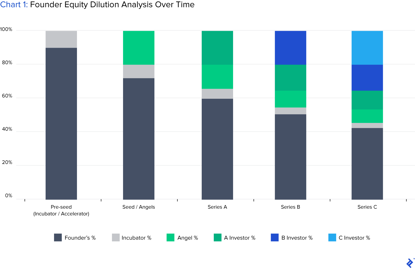 chart of founder equity dilution analysis over time