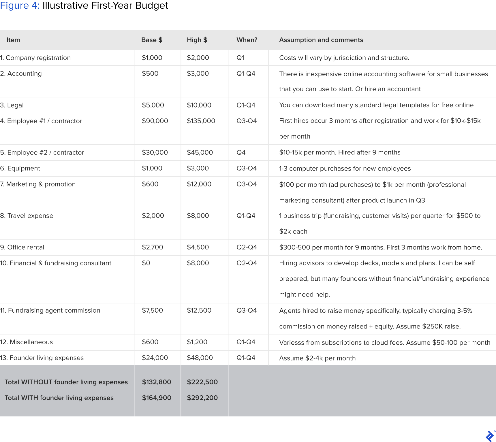 detailed table showing a sample first-year budget