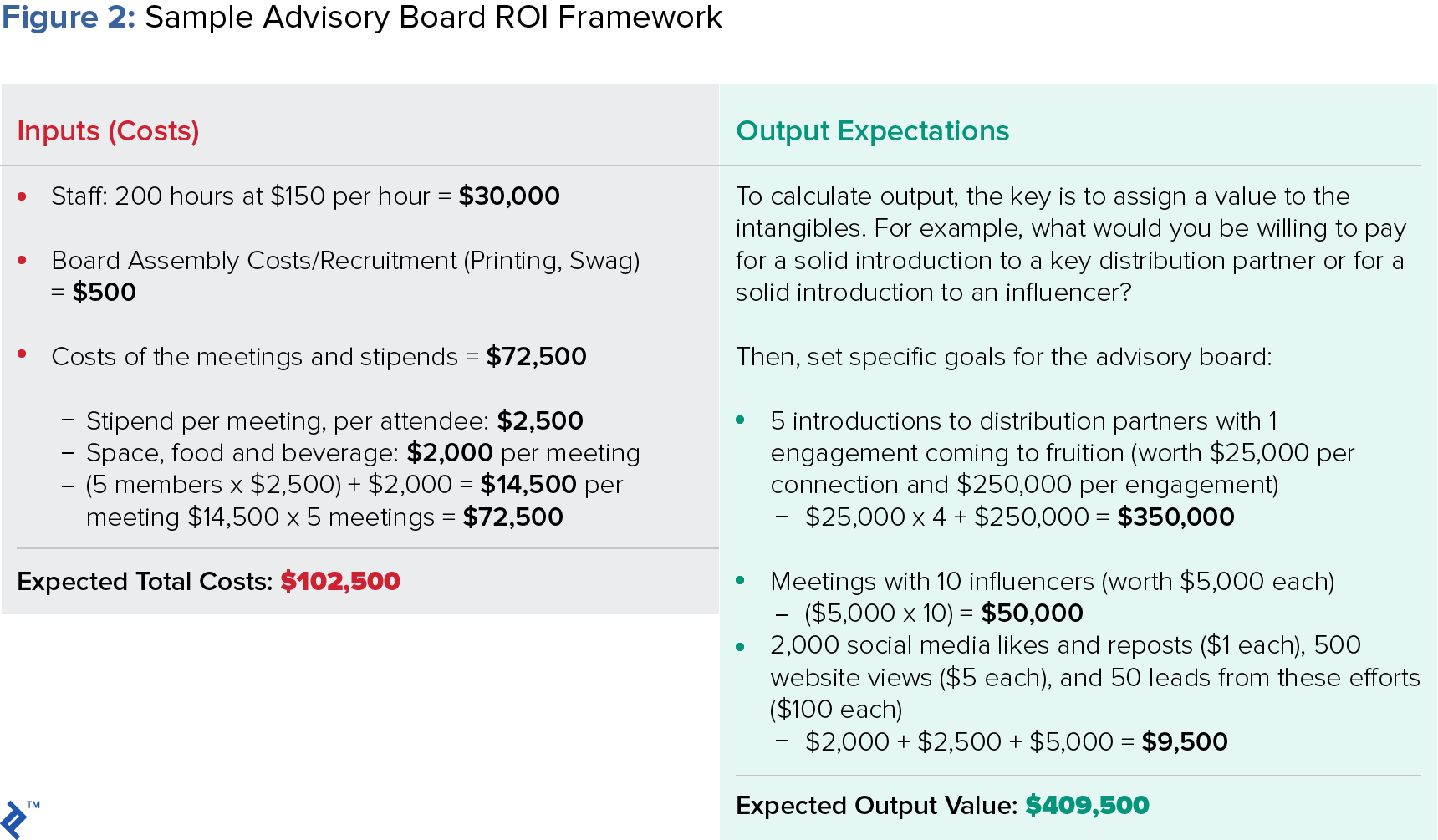 figure showing a sample advisory board ROI framework