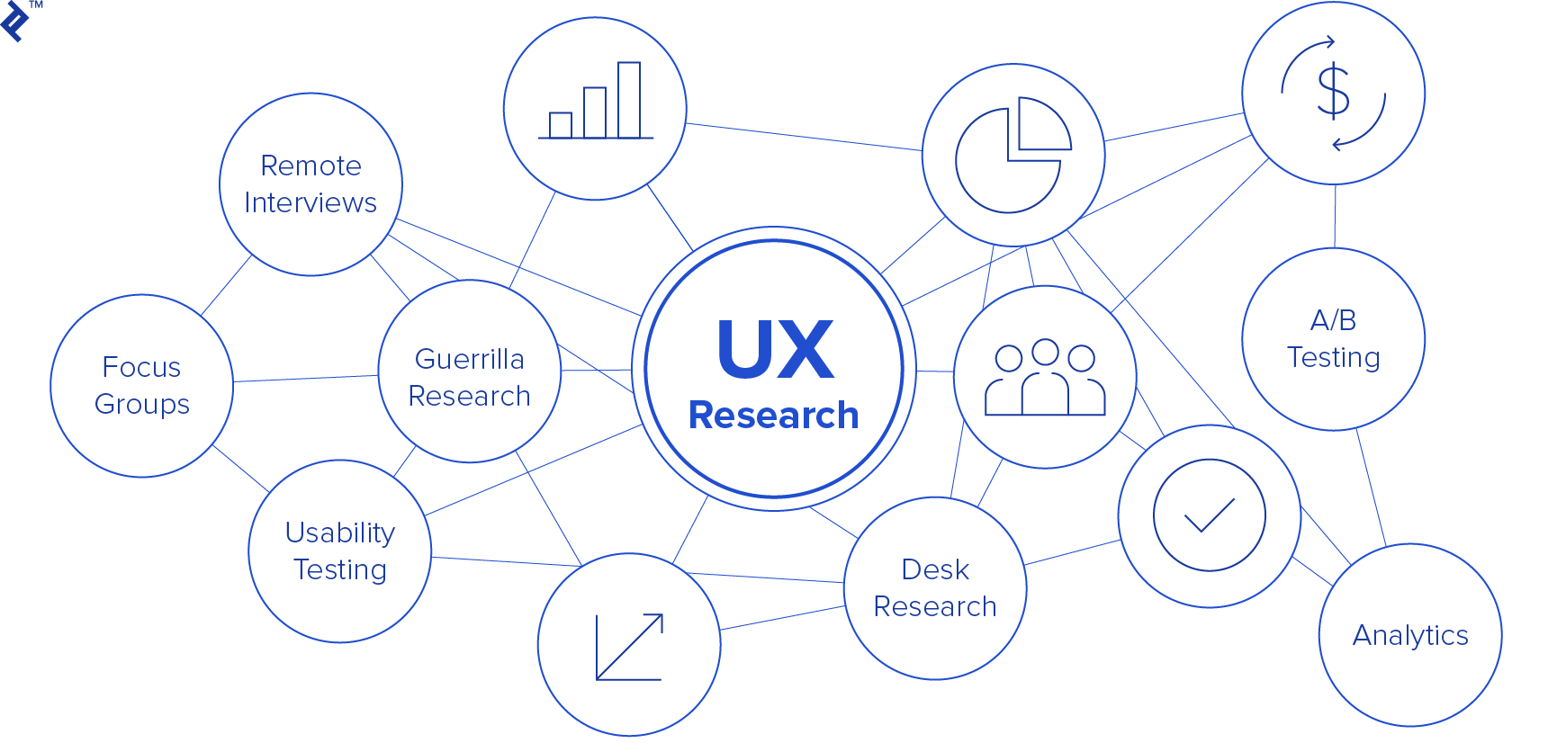 there are many low-cost UX research options available
