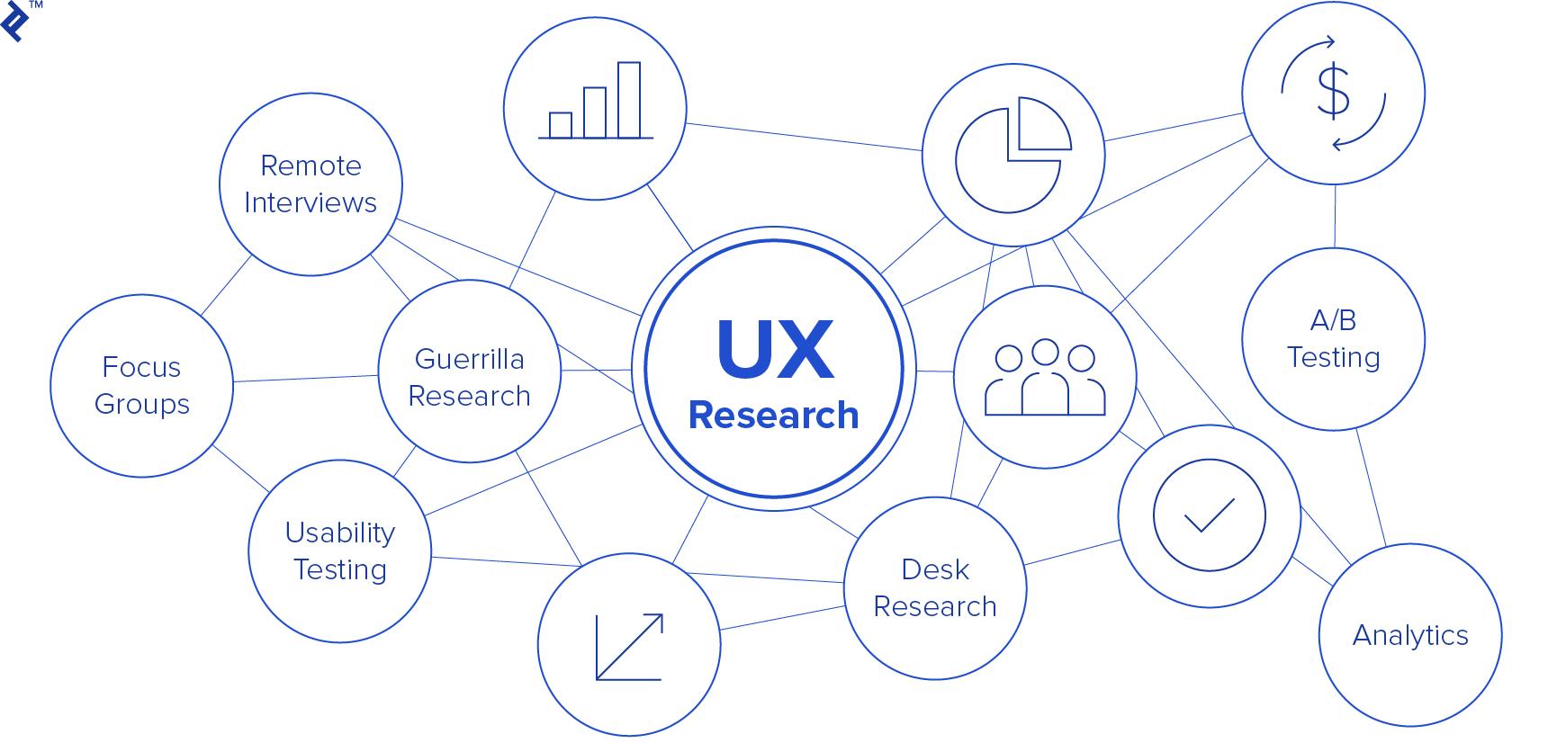 hay muchas opciones de investigación de UX de bajo costo disponibles