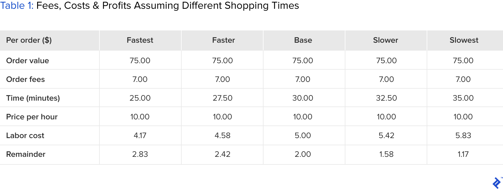 table showing fees, costs, and profits assuming different shopping times