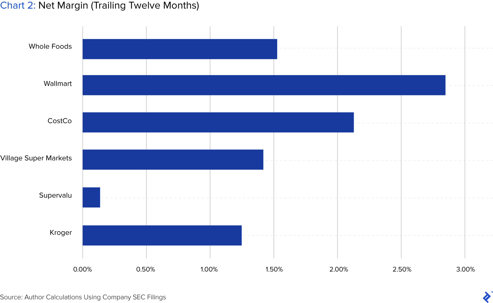 chart showing net margin trailing twelve months