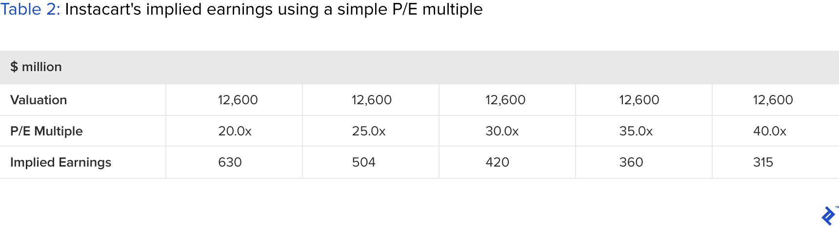 table showing instacart's implied earnings using a simple p/e multiple