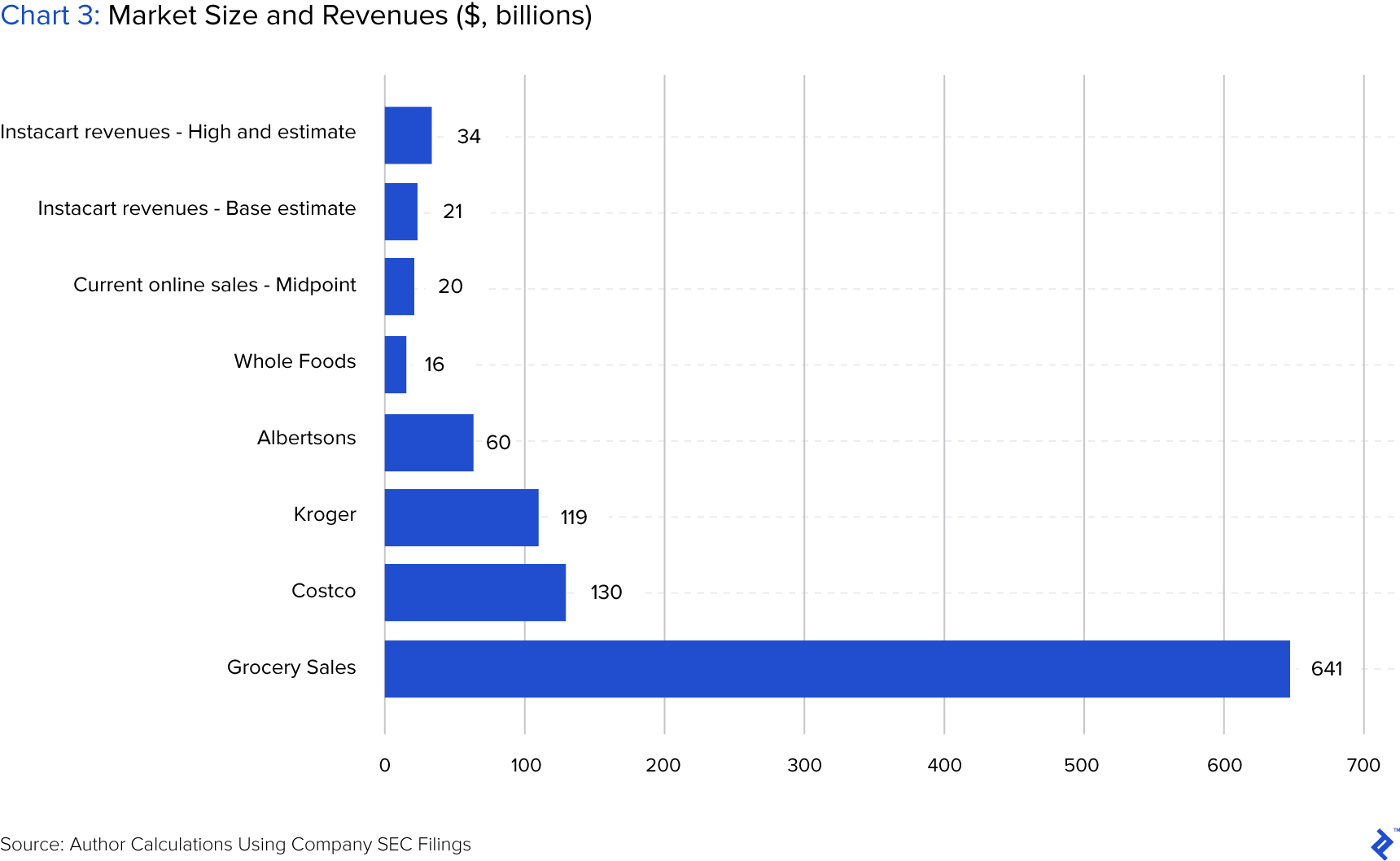 chart showing market size in revenues in billions of dollars
