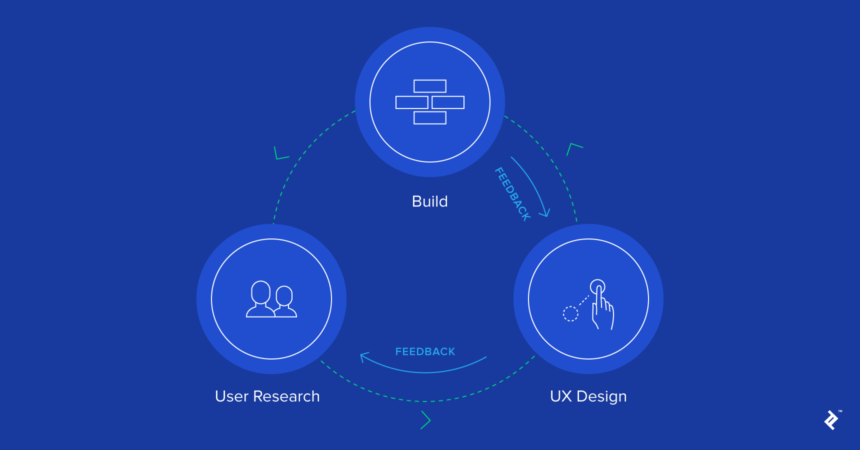 user research and user experience design