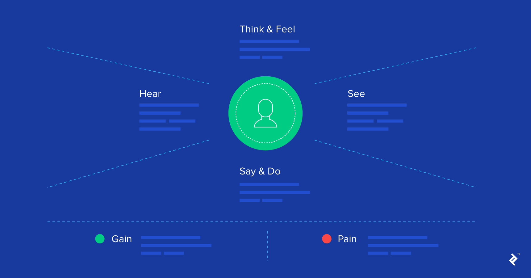 understanding users through empathy maps
