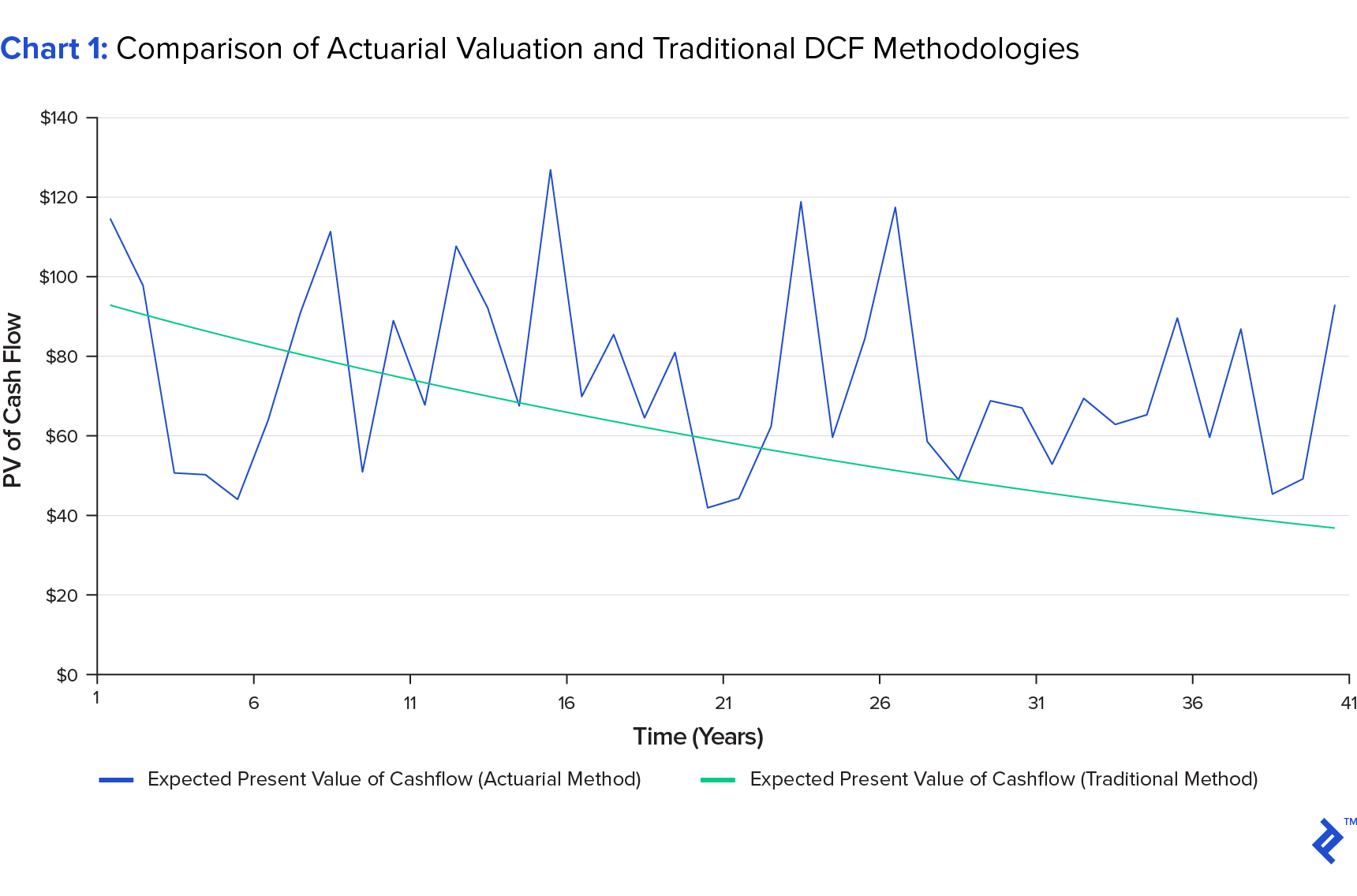 chart showing comparison of actuarial valuation and traditional dcf methodologies