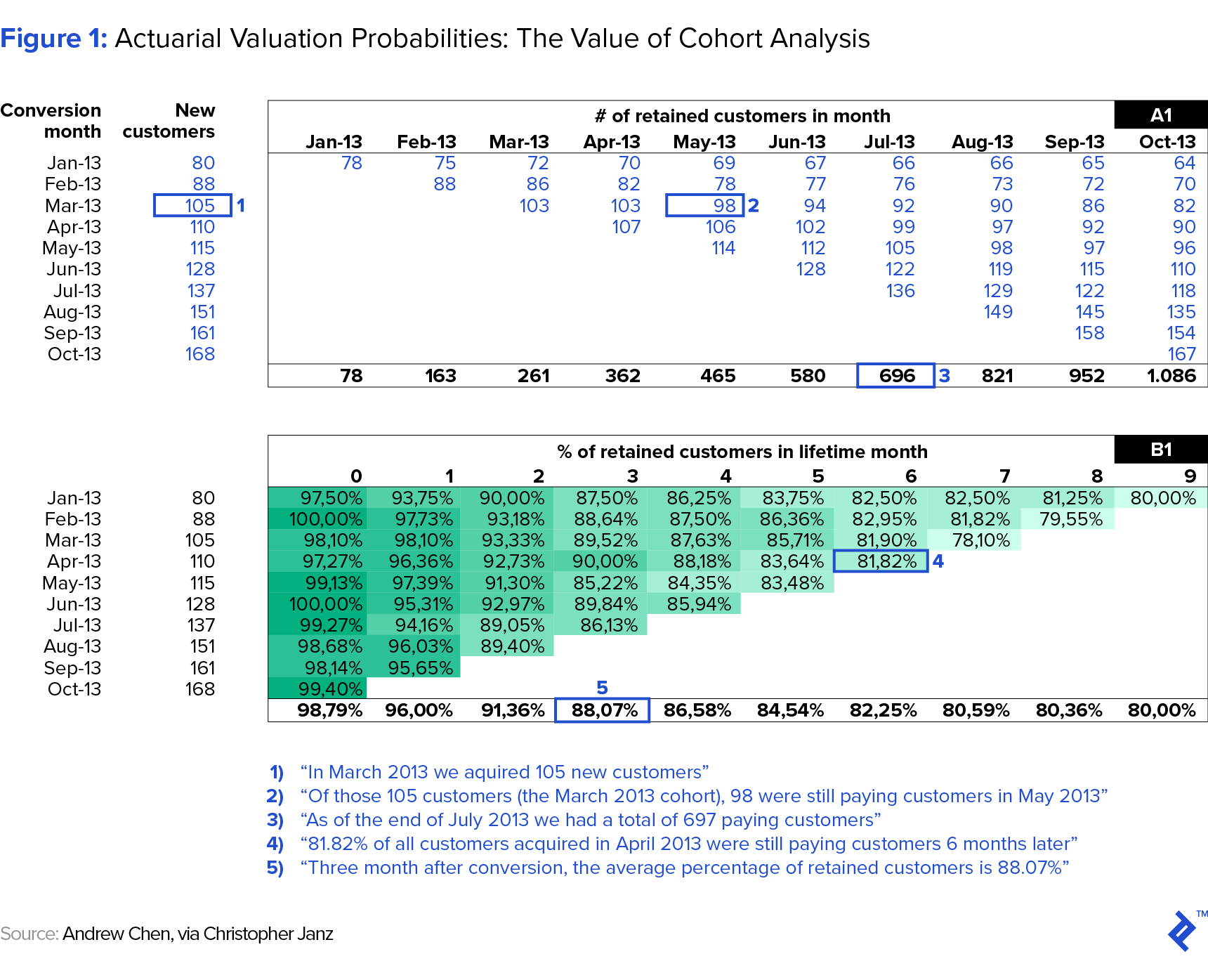 illlustration of actual valuation probabilities for the value of cohort analysis