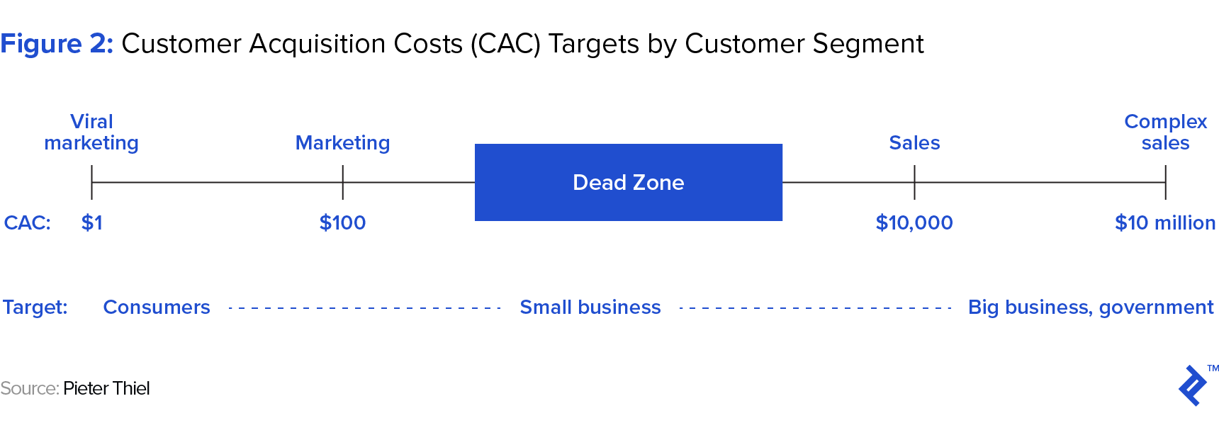 diagram showing customer acquisition cost targets by customer segment