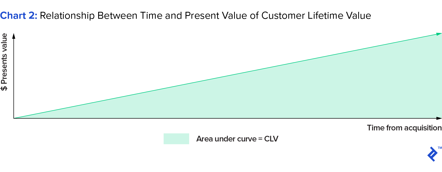 chart visualizing the relationship between time and present value of customer lifetime value