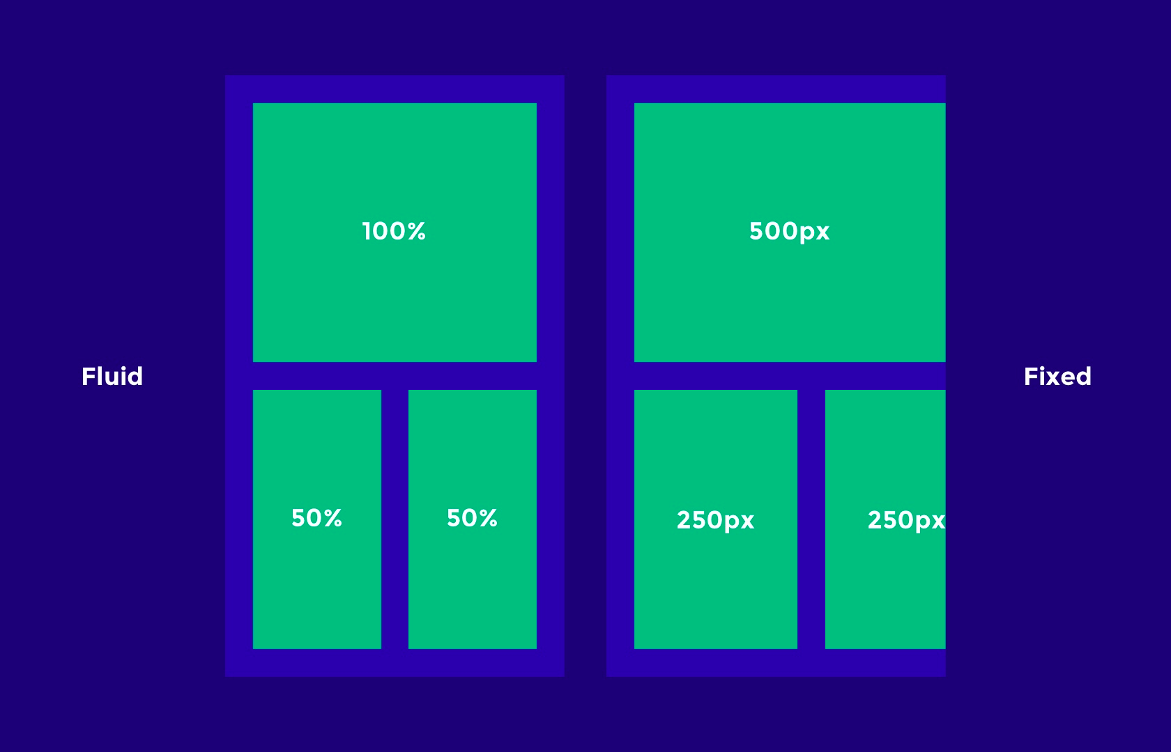 fluid vs. fixed layout responsive design