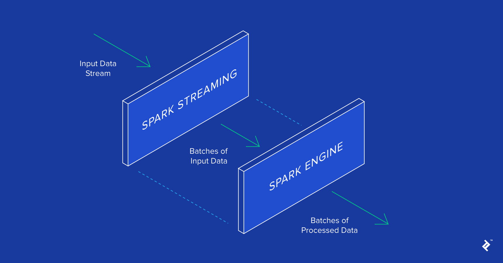 Apache Spark: Introduction, Examples and Use Cases | Toptal