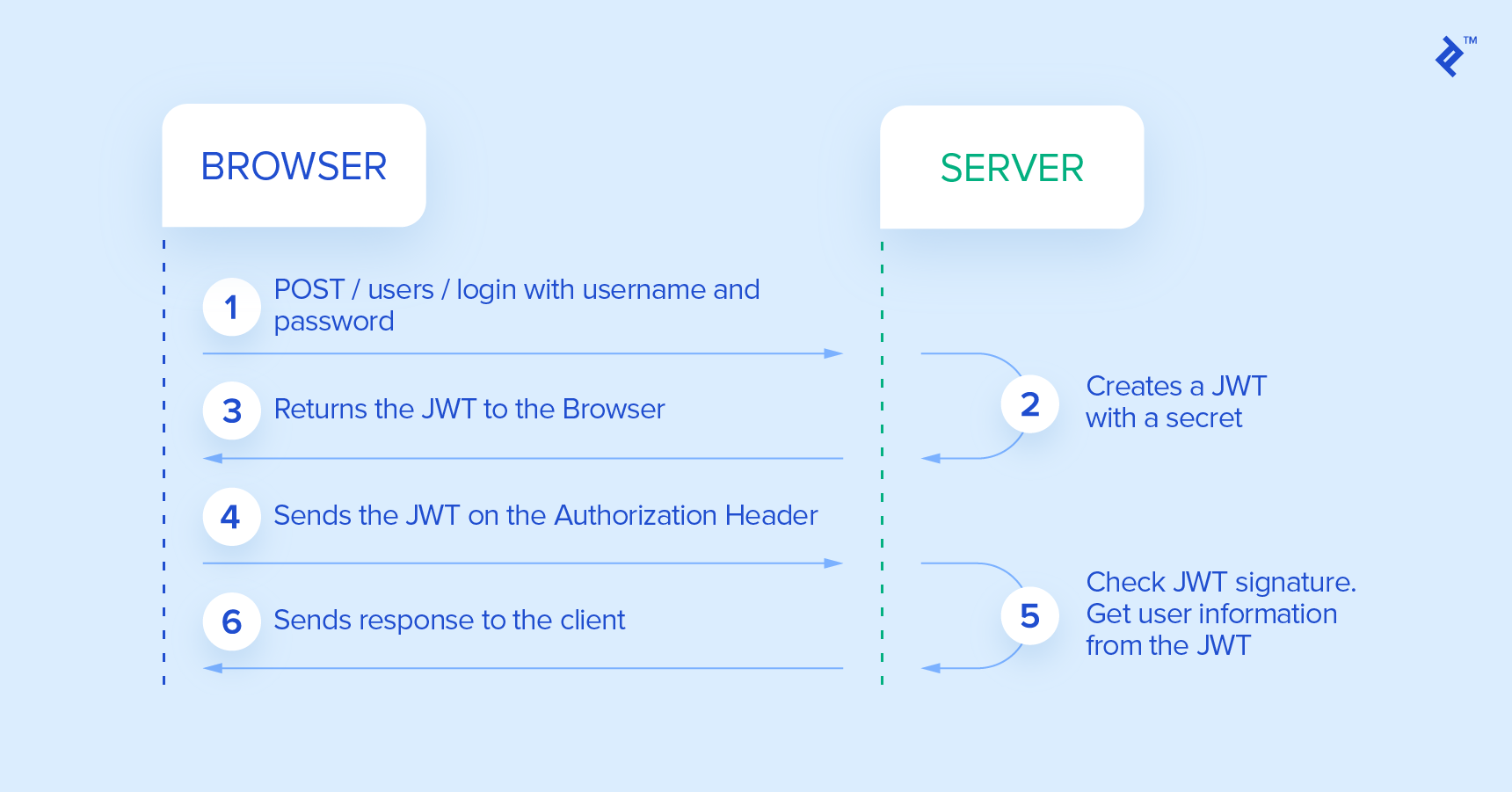 JWT java flow illustration