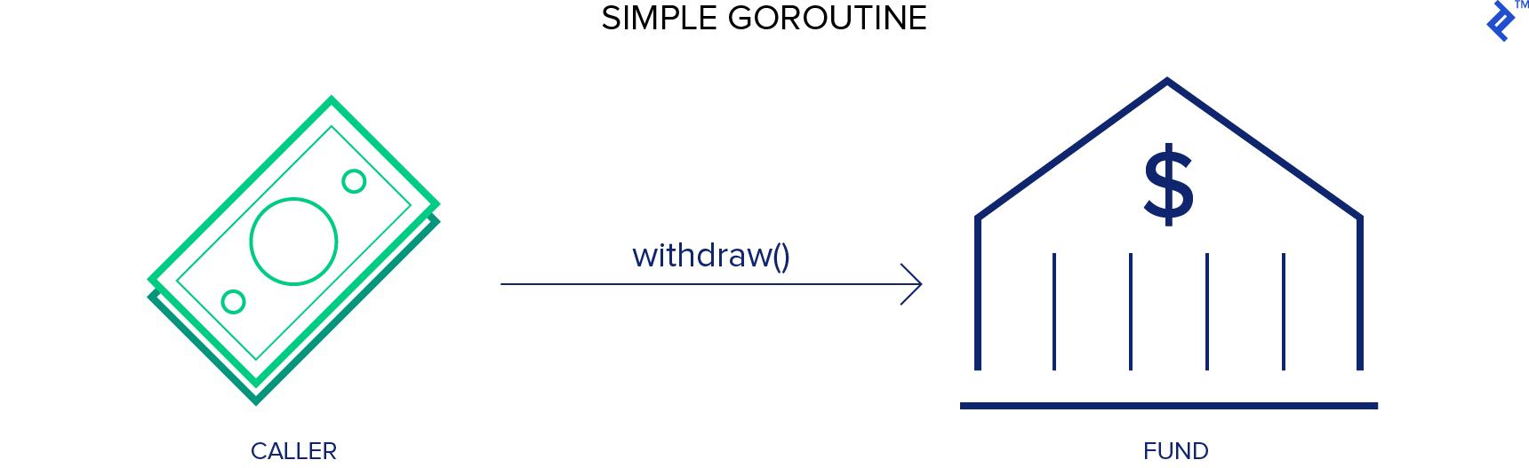 This graphic depicts a simple goroutine example using the Go programming language.