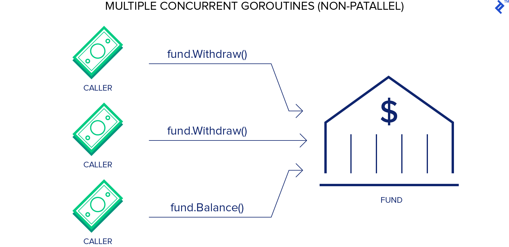 How would we structure muiltiple concurrent goroutines in the Go language?
