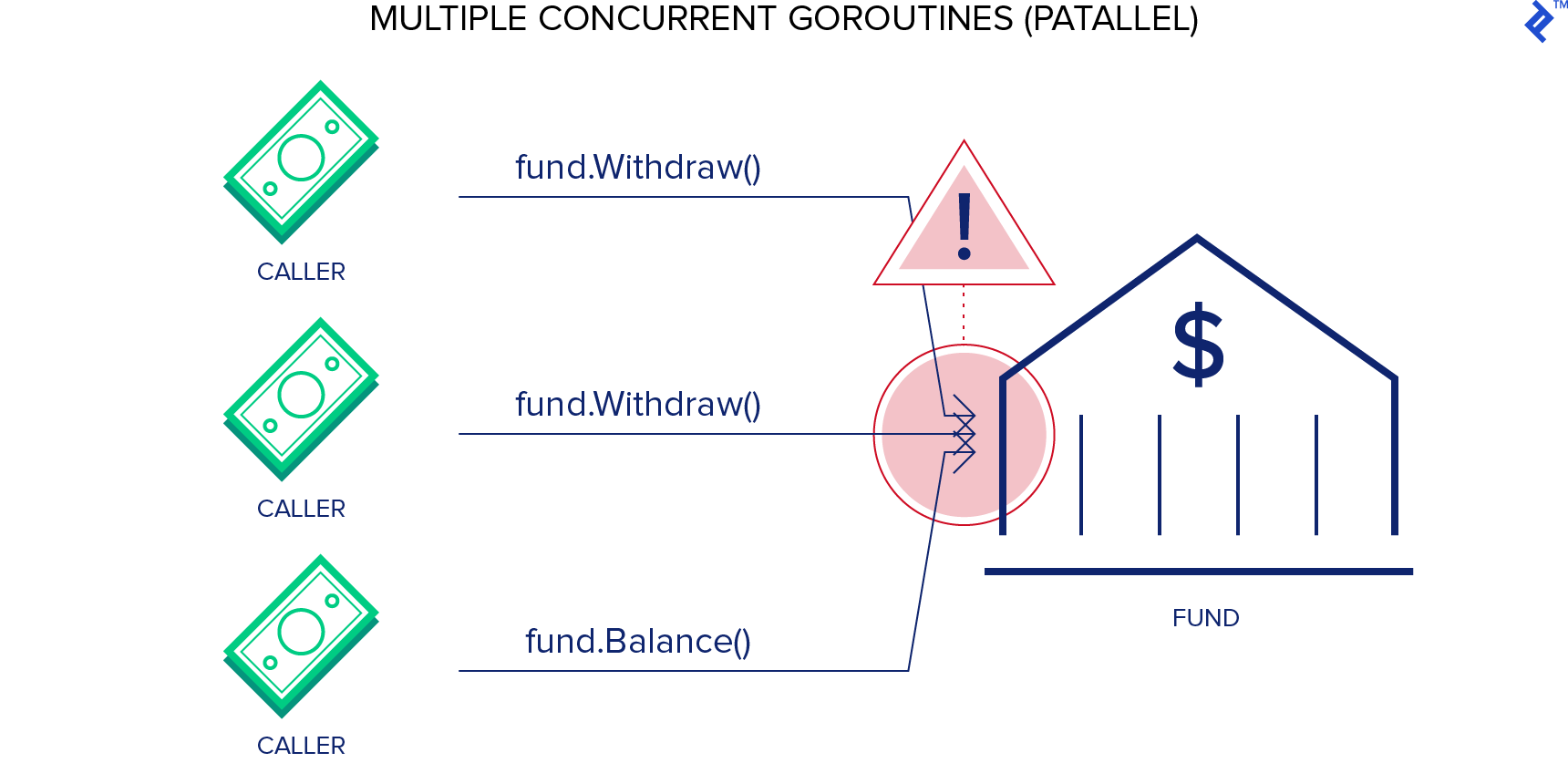 In this Go programming example, the outcome of multiple parallel goroutines is not favorable.