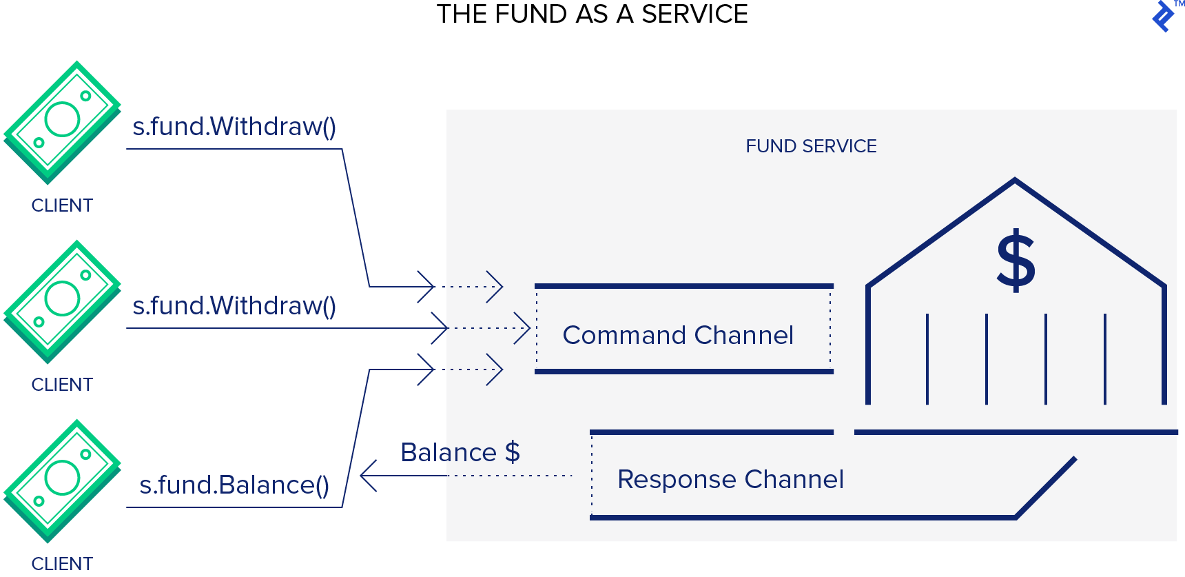 Here is what using the fund as a service might look like in this sample Go language program.