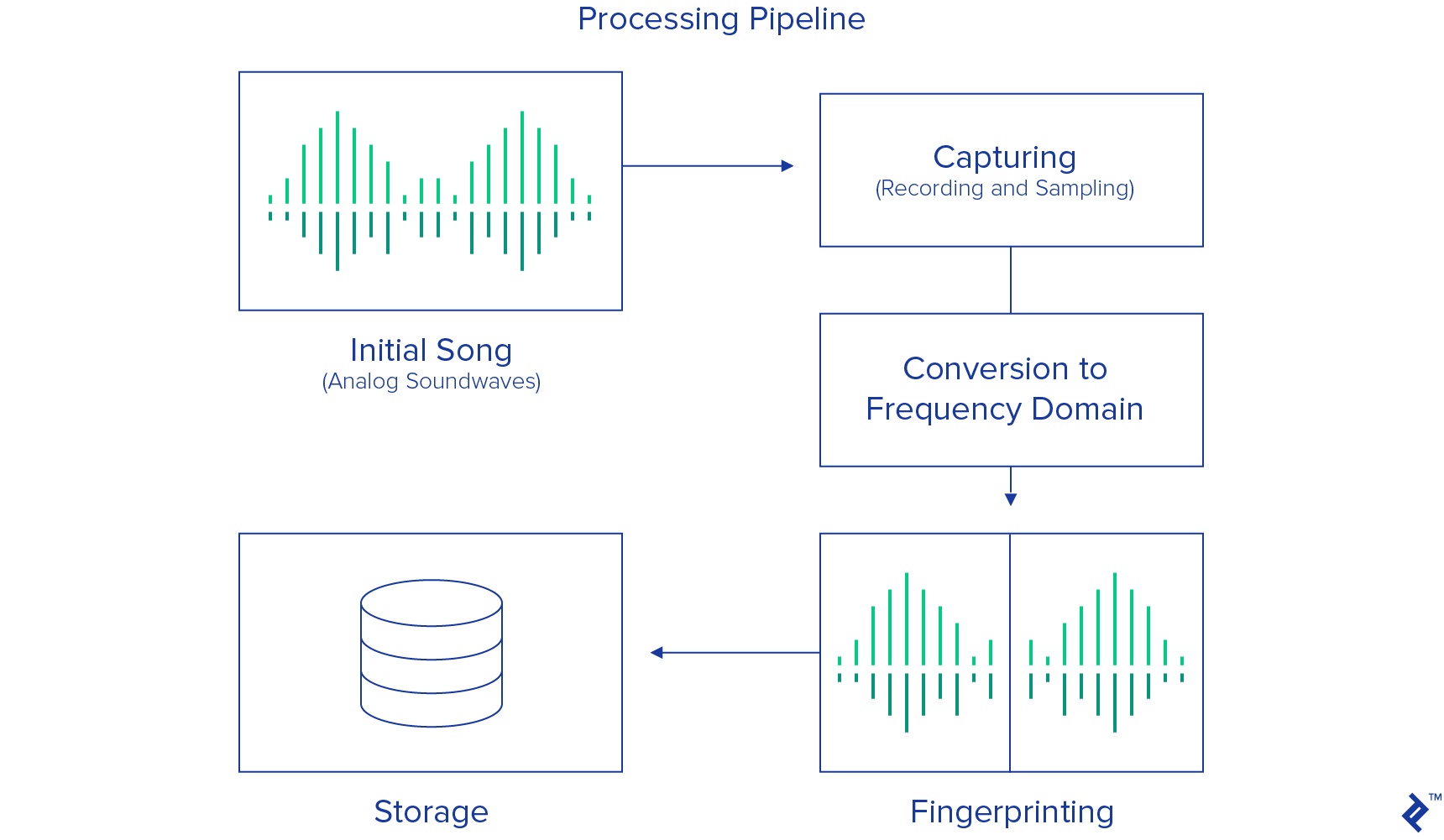music recognition and matching process