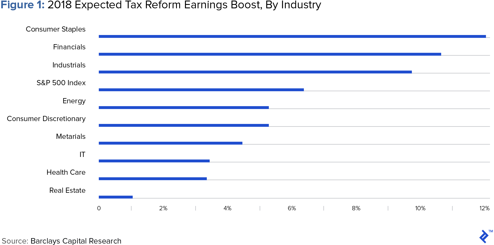 Diagram showing 2018 expected tax reform earnings boost by industry