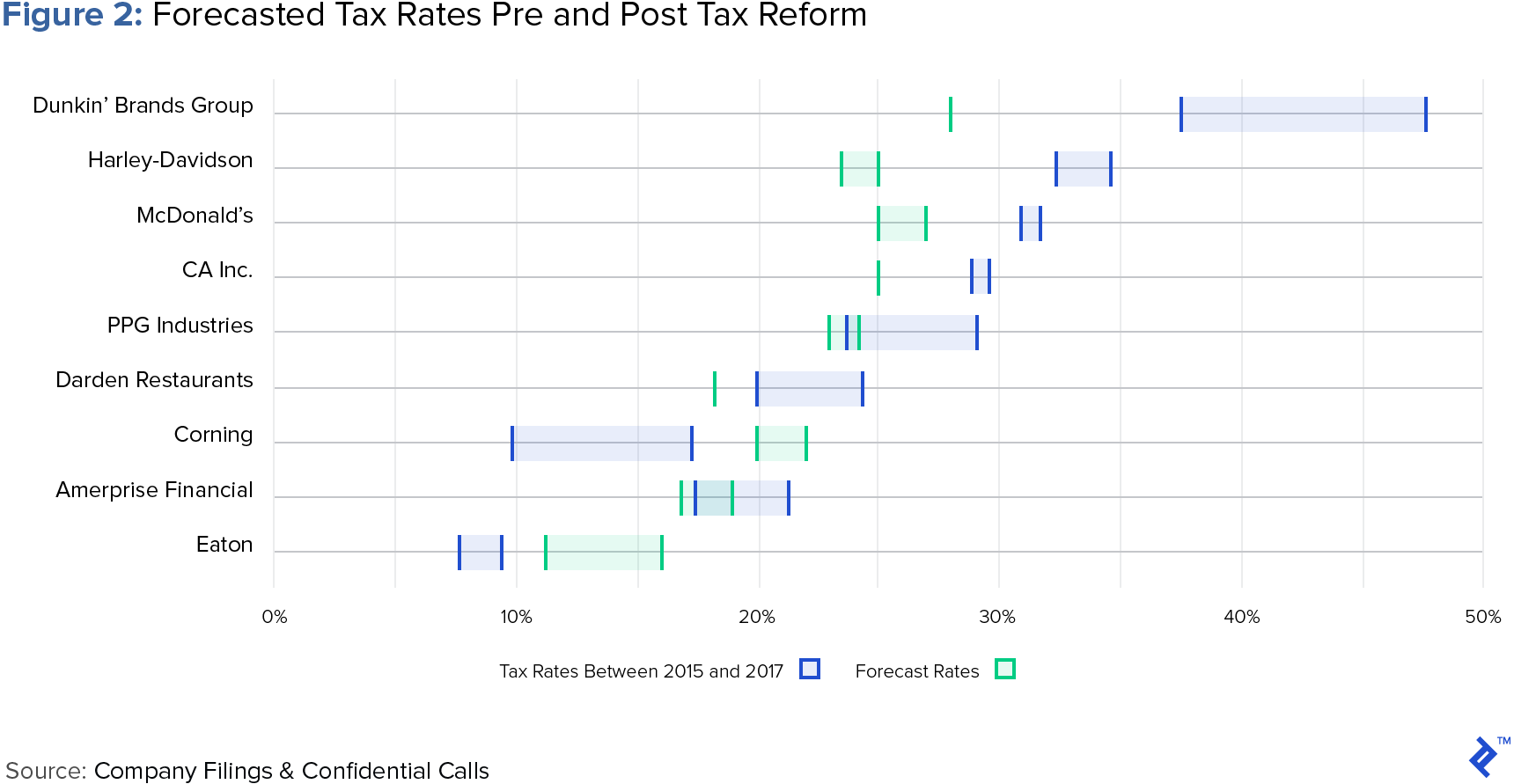 visual display showing forecasted tax rates pre and post tax reform