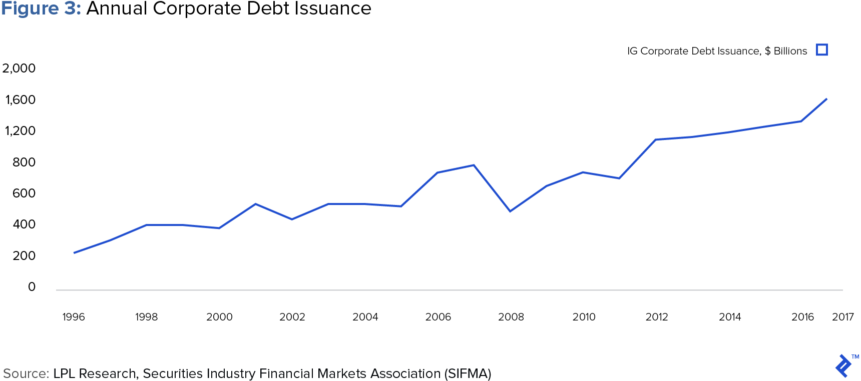 chart of annual corporate debt issuance