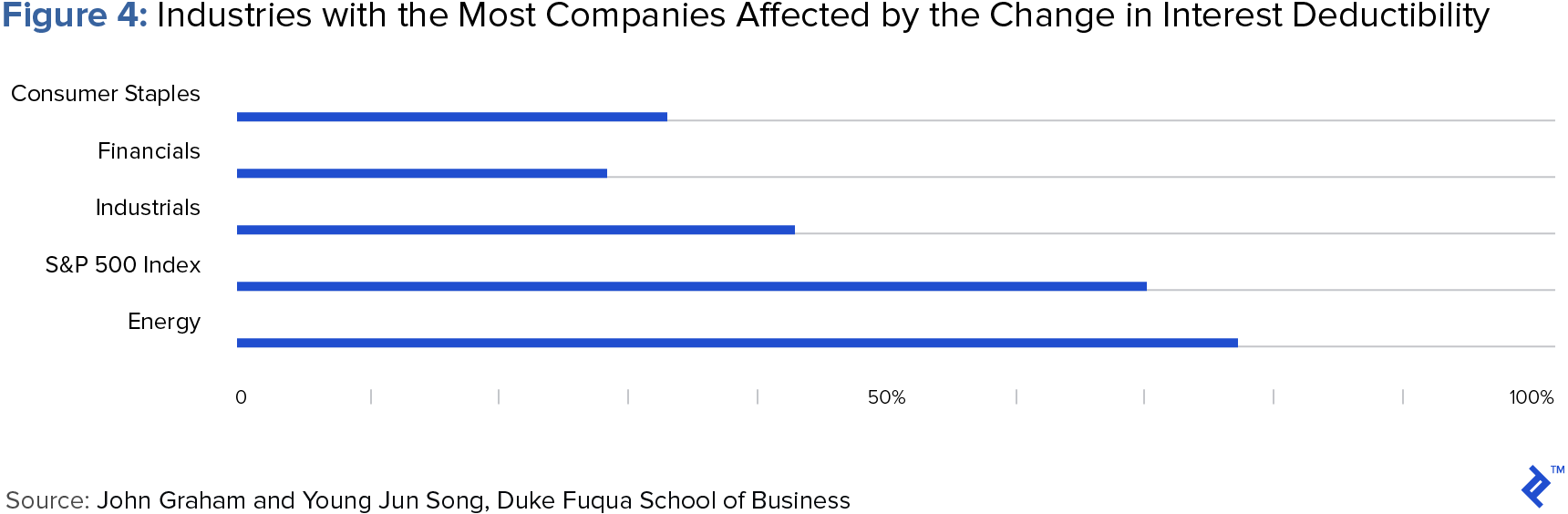 chart of industries with the most companies affected by the change in interest deductibility