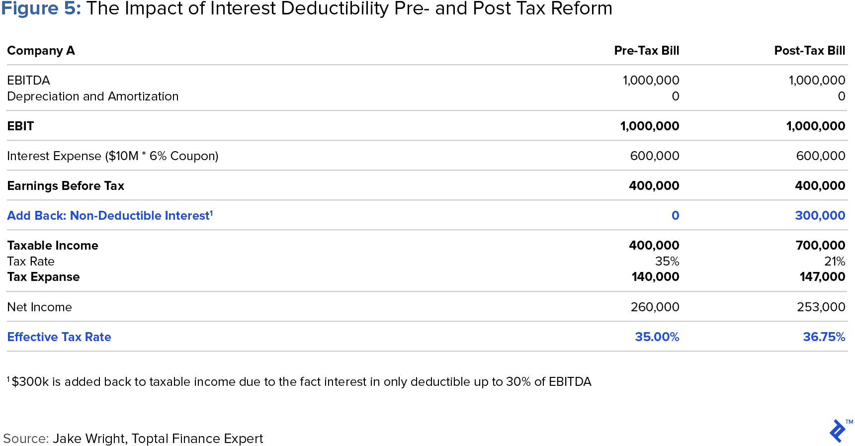 figure showing the impact of interest deductibility pre and post tax reform