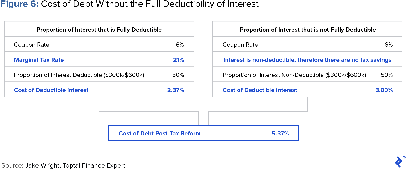 diagram showing the cost of debt without the full deductibility of interest