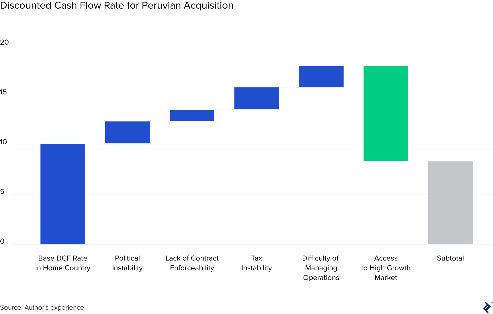 bar chart visualizing discounted cash flow rate for peruvian acquisition