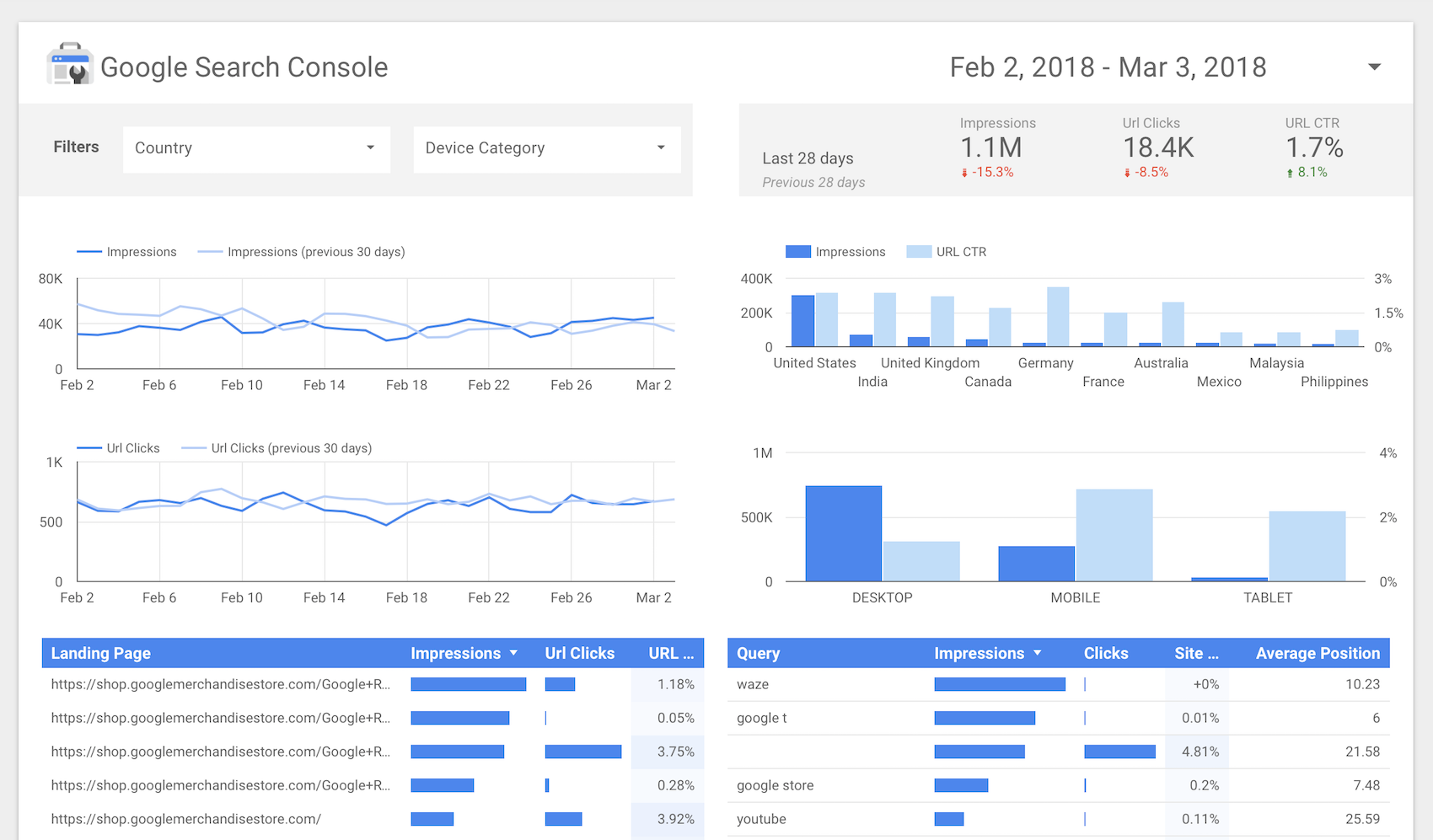 google analytics can be a good source of usability analysis