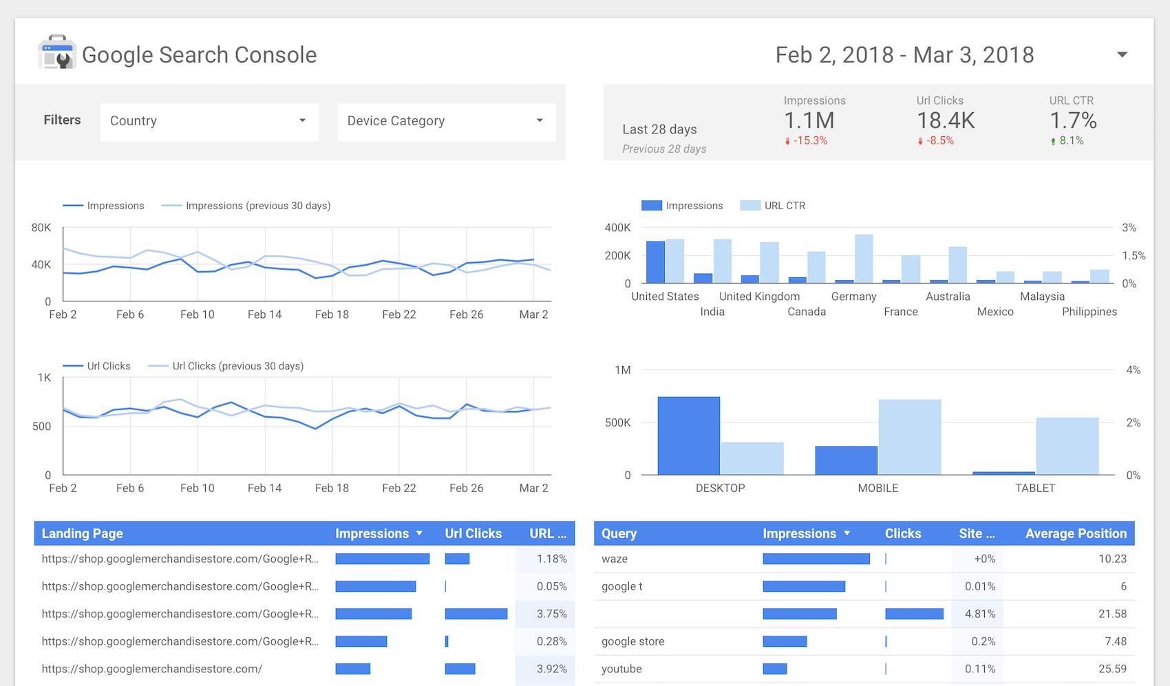 Google Analytics puede ser una buena fuente de análisis de usabilidad