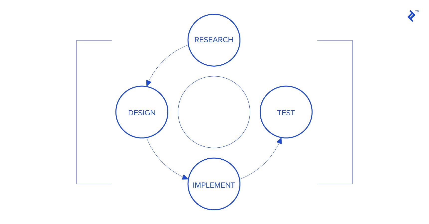 dar vuelta al círculo con métodos de prueba de usabilidad